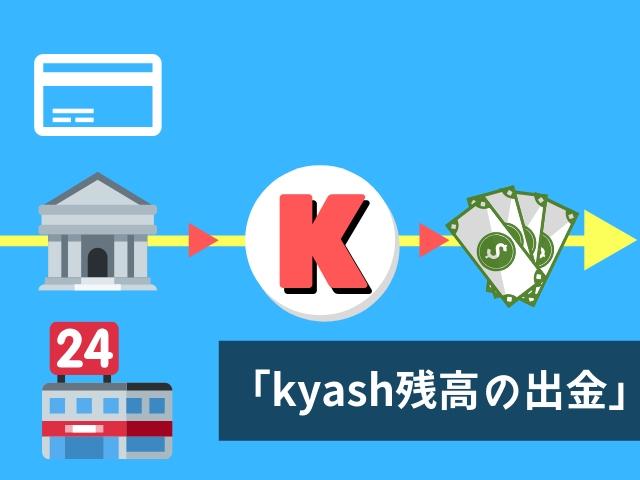 kyash残高を出金する方法