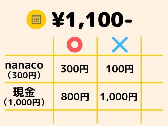 nanacoの現金との併用払いの例